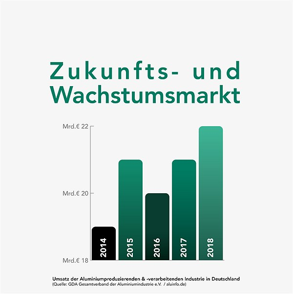 Grafik GUARDI GmbH